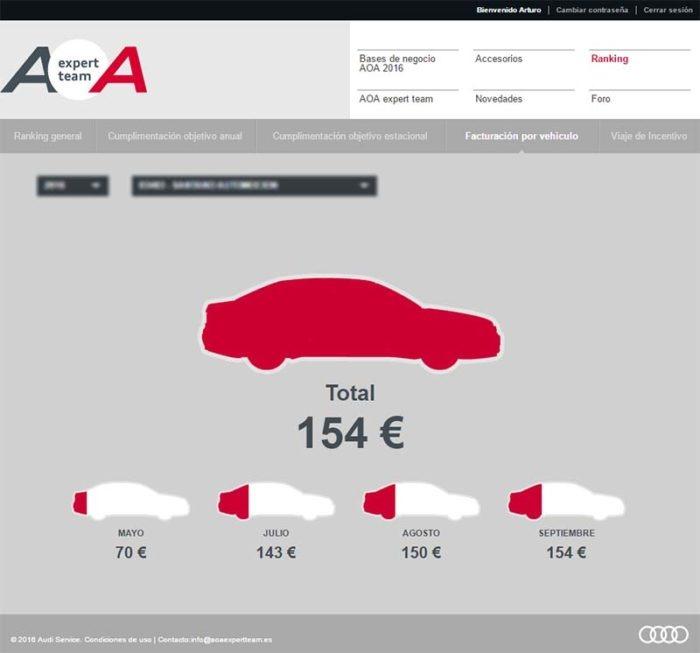 Audi solución web de monitorización